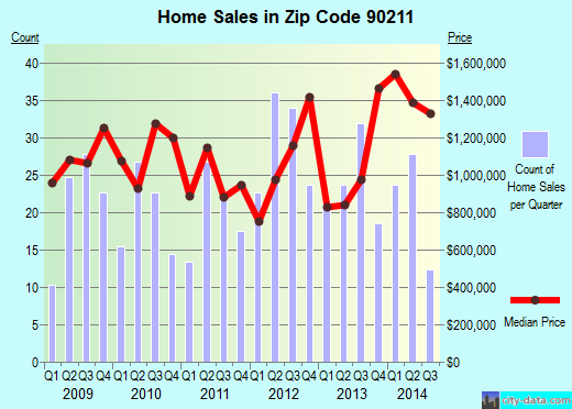 Zip code 90211 (Beverly Hills, California) real estate house value trends