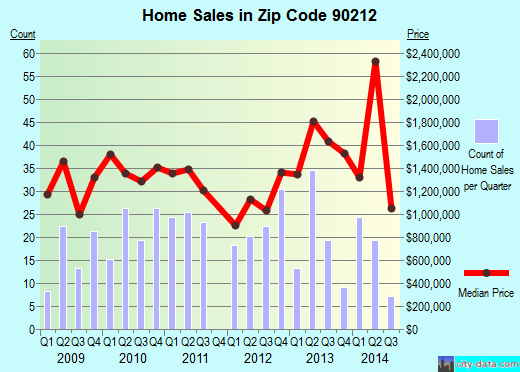 Zip code 90212 (Beverly Hills, CA) real estate house value trends