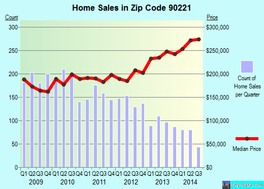 Zip code 90221 (Compton, CA) real estate house value trends