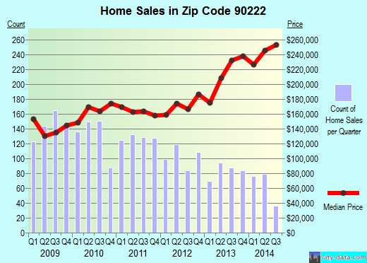 Zip code 90222 (Compton, California) real estate house value trends