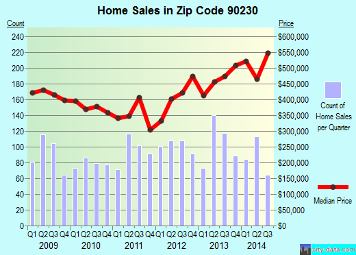 Zip code 90230 (Culver City, California) real estate house value trends