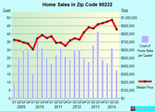 Zip code 90232 (Culver City, California) real estate house value trends