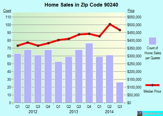 Zip code 90240 (Downey, California) real estate house value trends