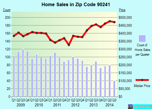 Zip code 90241 (Downey, California) real estate house value trends
