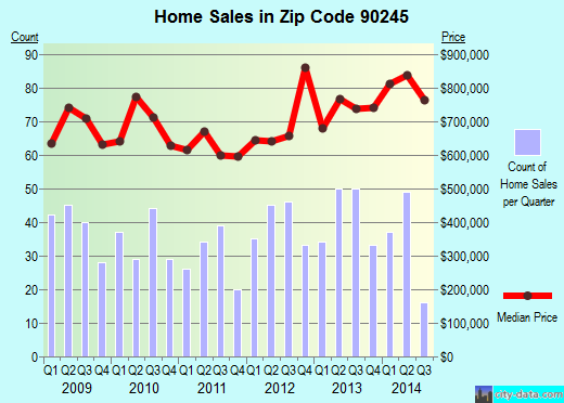 Zip code 90245 (El Segundo, CA) real estate house value trends