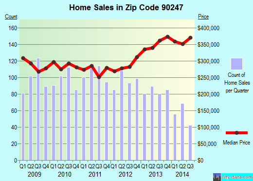 Zip code 90247 (Gardena, California) real estate house value trends