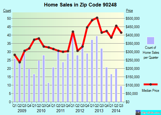 Zip code 90248 (Los Angeles, California) real estate house value trends