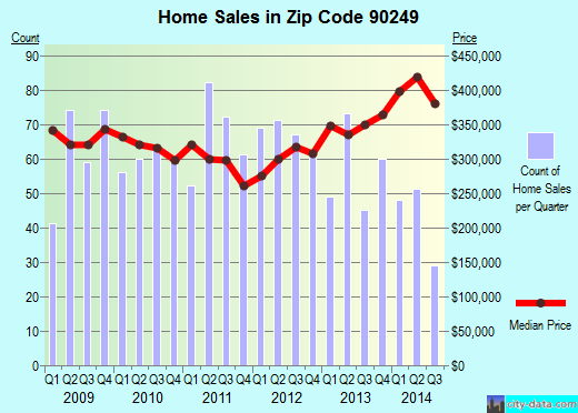 Zip code 90249 (GARDENA, California) real estate house value trends