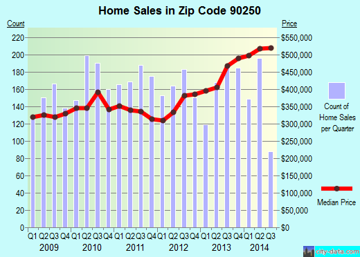 Zip code 90250 (HAWTHORNE, California) real estate house value trends