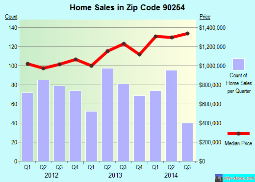 Zip code 90254 (Hermosa Beach, CA) real estate house value trends