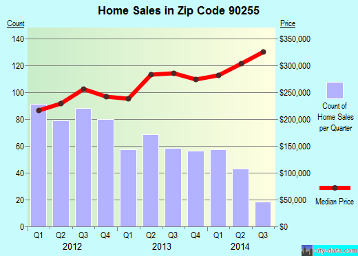 Zip code 90255 (Huntington Park, California) real estate house value trends