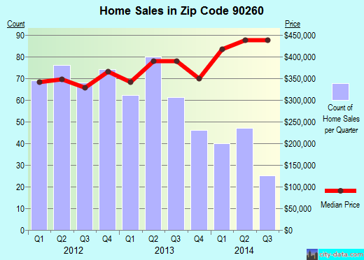 Zip code 90260 (Lawndale, California) real estate house value trends