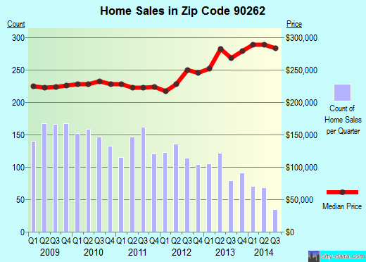 Zip code 90262 (Lynwood, CA) real estate house value trends