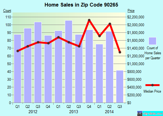 Zip code 90265 (Malibu, CA) real estate house value trends