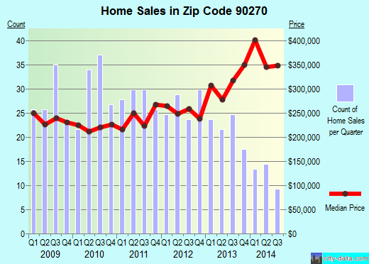 Zip code 90270 (Maywood, CA) real estate house value trends