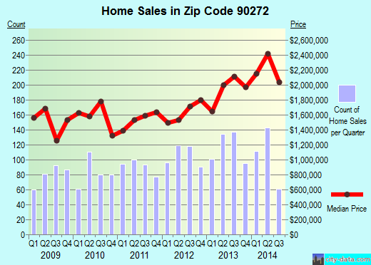 Zip code 90272 (Los Angeles, California) real estate house value trends