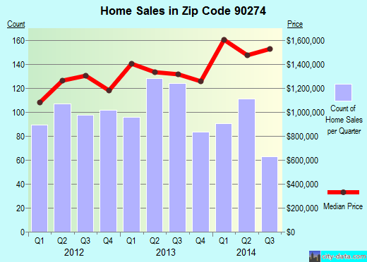 Zip code 90274 (Los Angeles, CA) real estate house value trends