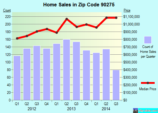 Zip code 90275 (Rancho Palos Verdes, CA) real estate house value trends