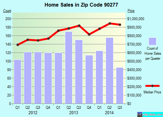 Zip code 90277 (Redondo Beach, CA) real estate house value trends