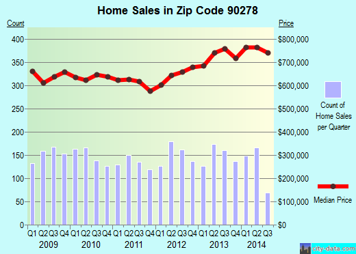 Zip code 90278 (Redondo Beach, CA) real estate house value trends