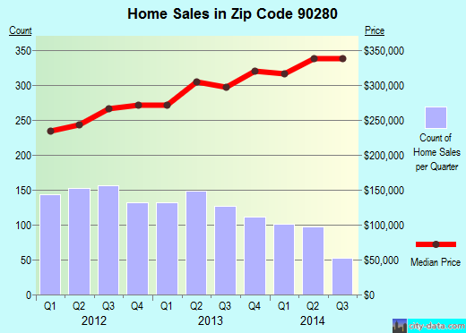 Zip code 90280 (South Gate, California) real estate house value trends