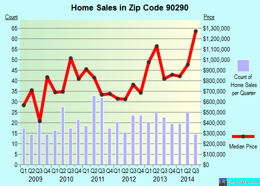 Zip code 90290 (Los Angeles, CA) real estate house value trends