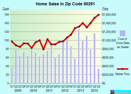 Zip code 90291 (Los Angeles, CA) real estate house value trends