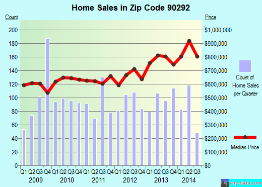 Zip code 90292 (Los Angeles, CA) real estate house value trends