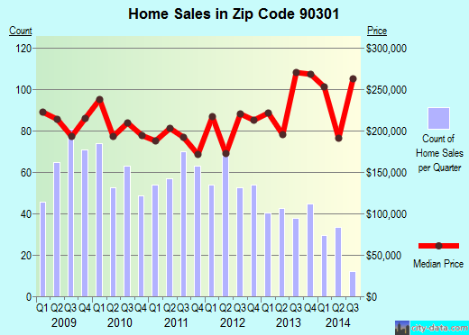 Zip code 90301 (Inglewood, CA) real estate house value trends