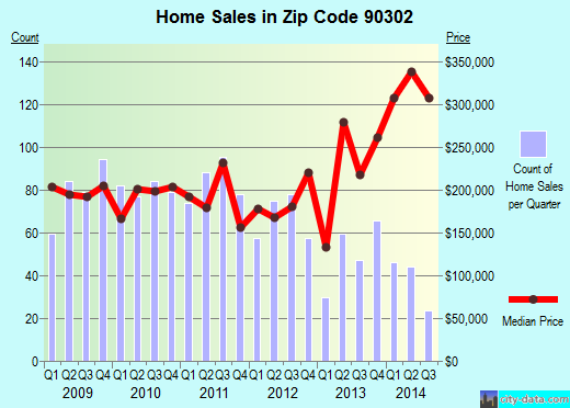 Zip code 90302 (Inglewood, CA) real estate house value trends