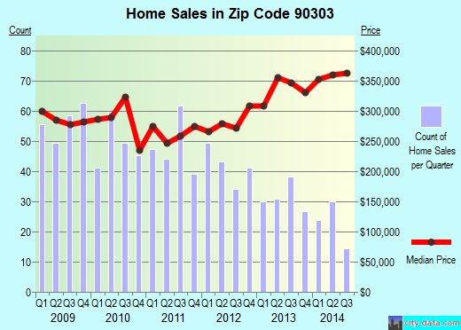 Zip code 90303 (INGLEWOOD, California) real estate house value trends