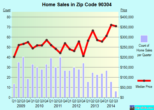Zip code 90304 (Inglewood, CA) real estate house value trends
