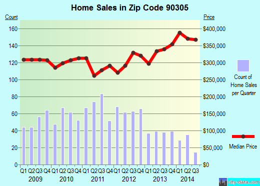 Zip code 90305 (INGLEWOOD, California) real estate house value trends