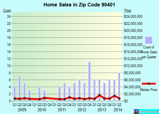 Zip code 90401 (Santa Monica, California) real estate house value trends