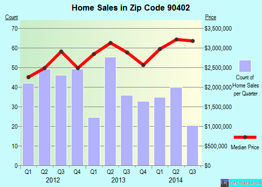 Zip code 90402 (Santa Monica, CA) real estate house value trends