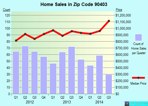 Zip code 90403 (Santa Monica, California) real estate house value trends