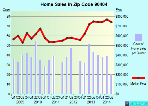 Zip code 90404 (Santa Monica, California) real estate house value trends