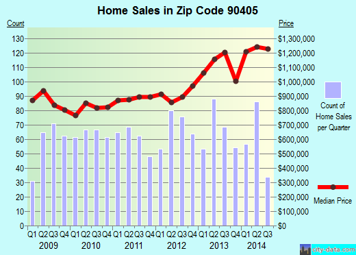 Zip code 90405 (Santa Monica, CA) real estate house value trends