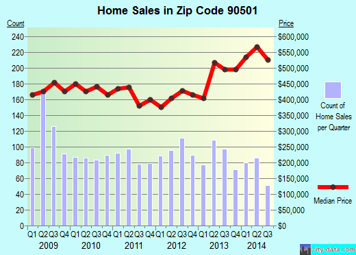 Zip code 90501 (Torrance, California) real estate house value trends