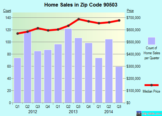 Zip code 90503 (Torrance, California) real estate house value trends