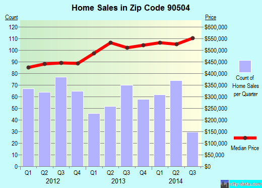 Zip code 90504 (Torrance, CA) real estate house value trends