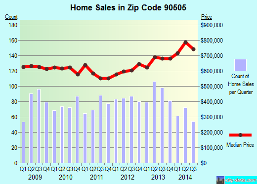Zip code 90505 (Torrance, California) real estate house value trends