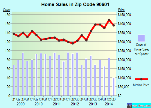 Zip code 90601 (Whittier, CA) real estate house value trends