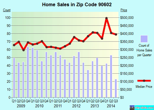 Zip code 90602 (Whittier, CA) real estate house value trends
