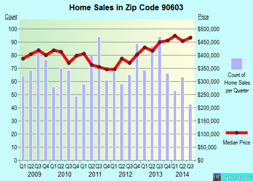 Zip code 90603 (Whittier, California) real estate house value trends