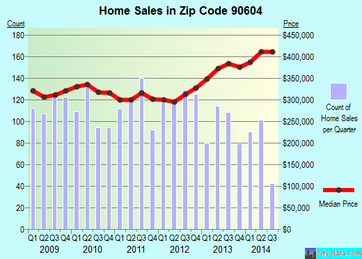 Zip code 90604 (Whittier, CA) real estate house value trends