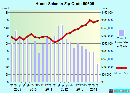 Zip code 90605 (Whittier, CA) real estate house value trends