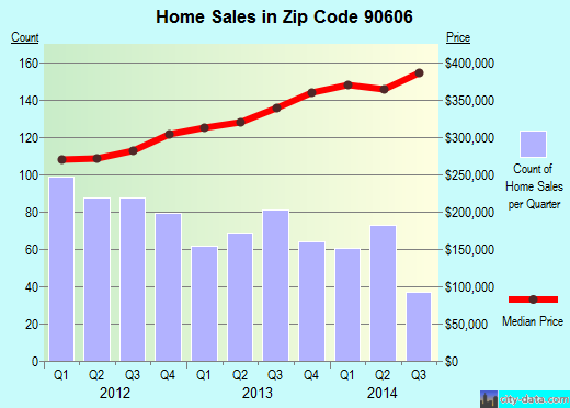 Zip code 90606 (Whittier, CA) real estate house value trends