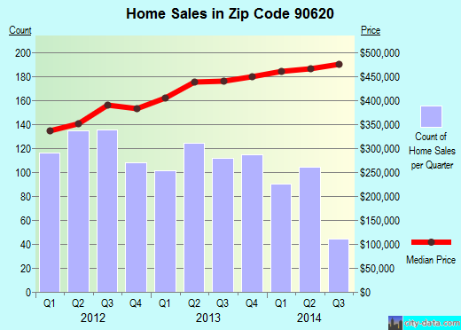 Zip code 90620 (Buena Park, California) real estate house value trends
