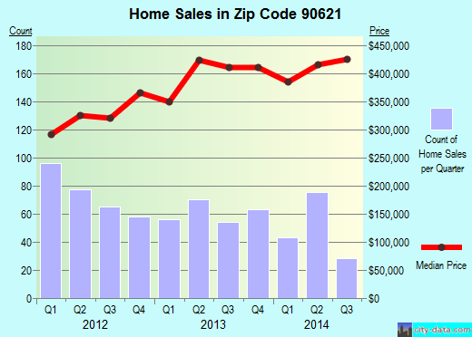 Zip code 90621 (Buena Park, California) real estate house value trends